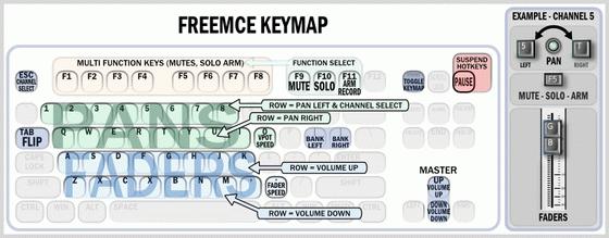 FreeMce