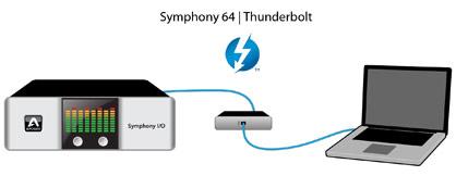 Apogee Symphony 64 | Thunderbolt