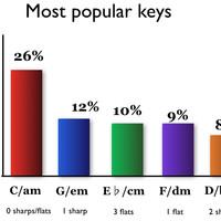 Hooktheory chord analysis