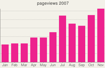 rekkerd.org 2007 pageviews