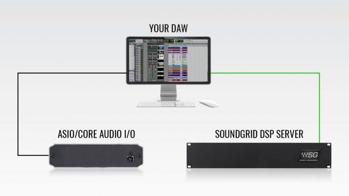 Waves SoundGrid Connect