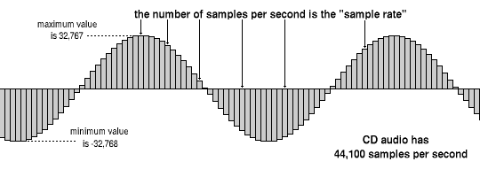 Sample rate