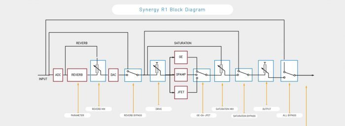 Audified Synergy R1 Block Diagram