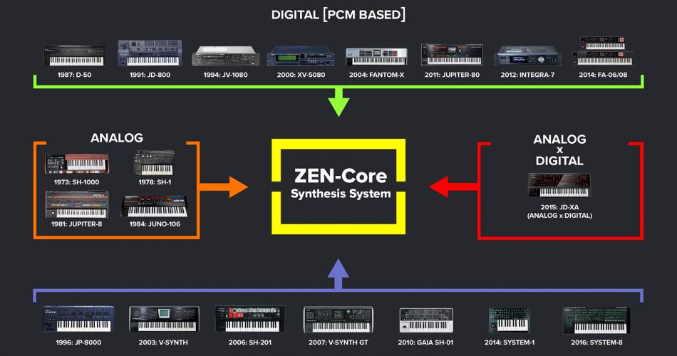 Roland Zen Core