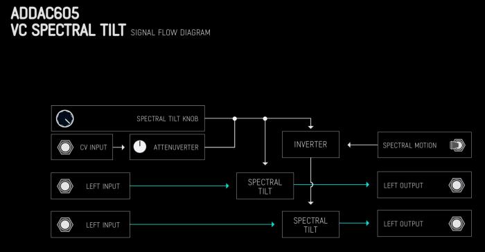 ADDAC SpectralTilt signalflow